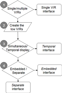 multiple-VIR decision tree